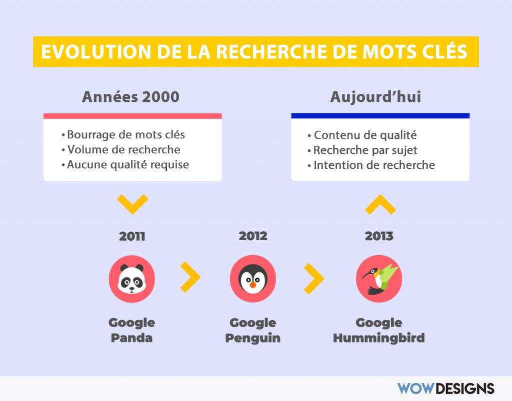 Evolution des algorithmes de recherche Google