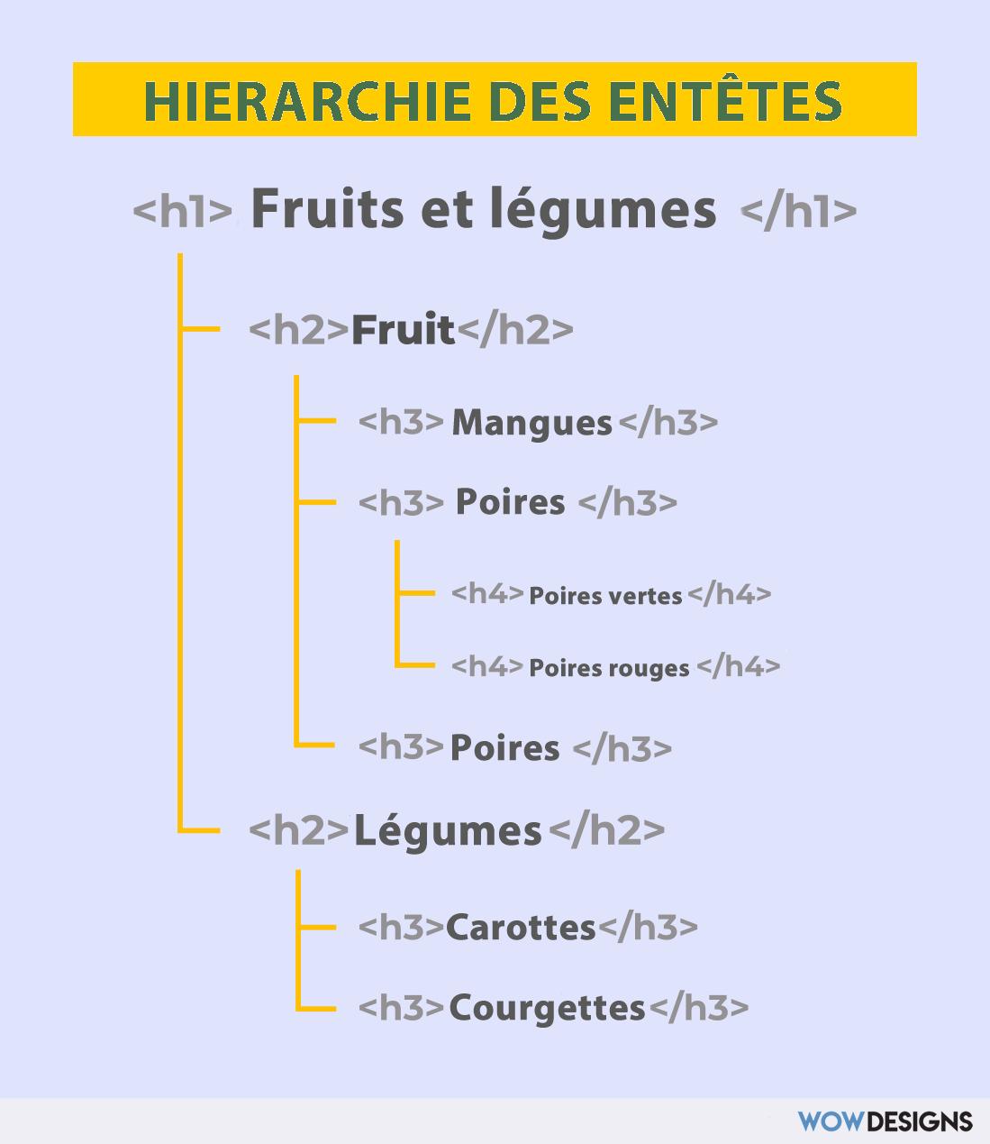 Hiérarchie des entêtes HTML