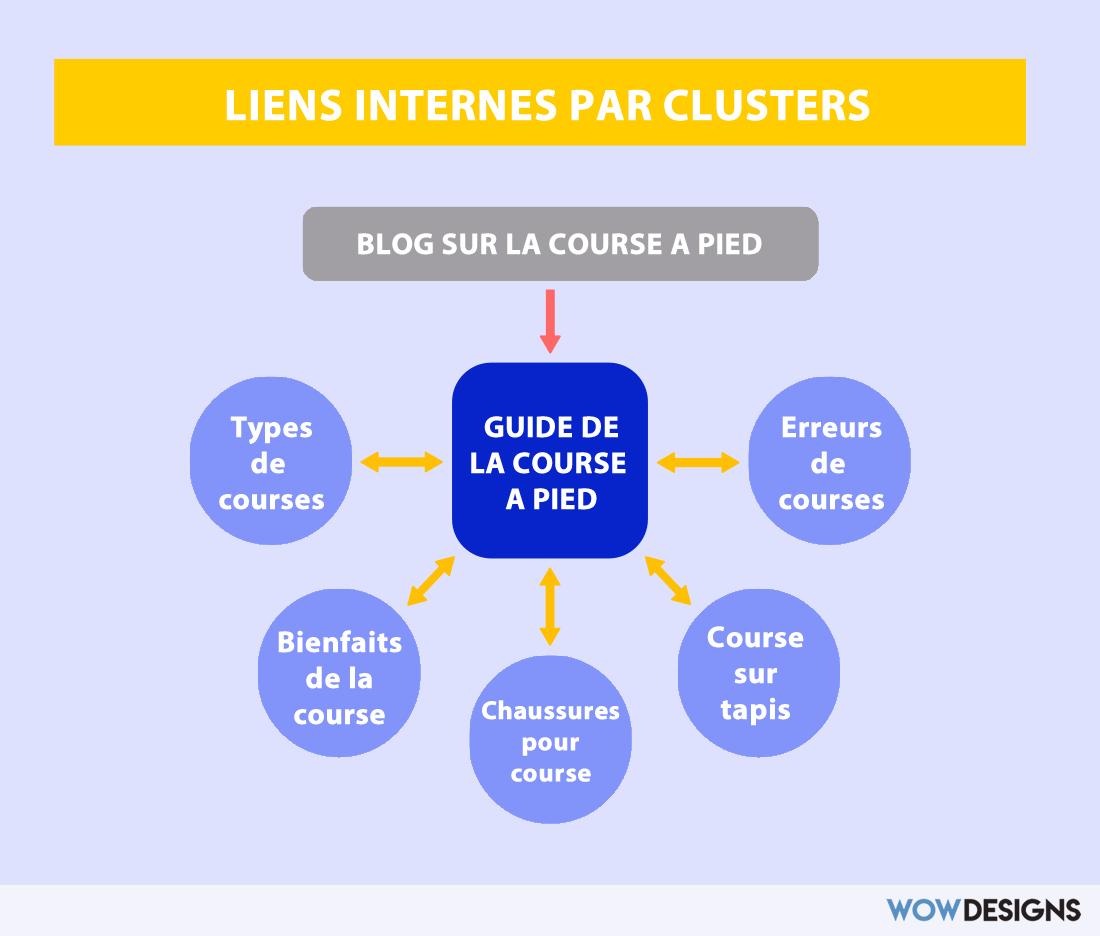 Liens internes par cluster