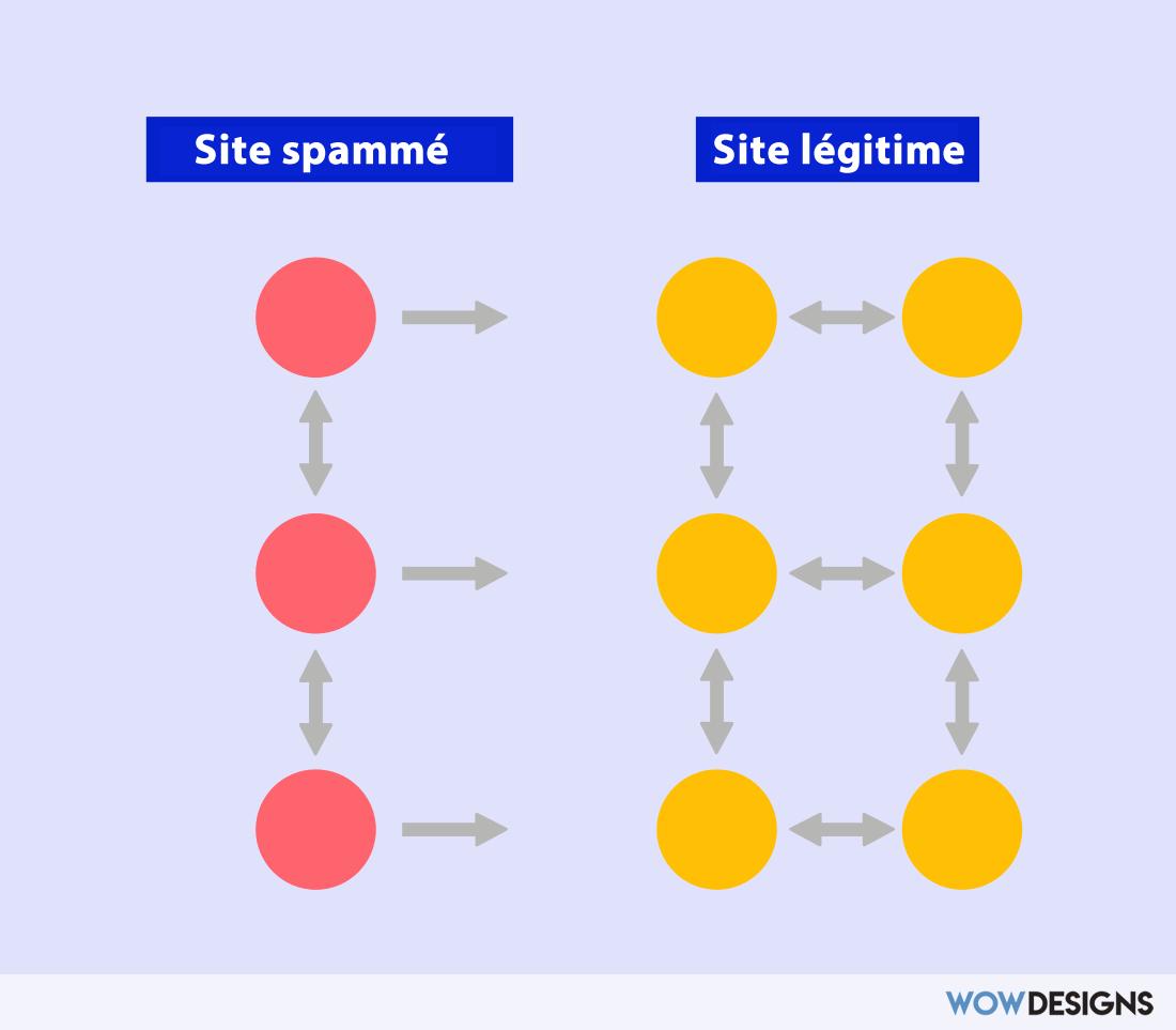 site spammé vs. site legitime